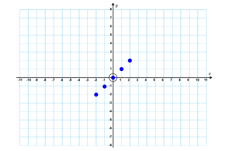 Difficult examples of plotting lines Mammoth_Memory_Maths