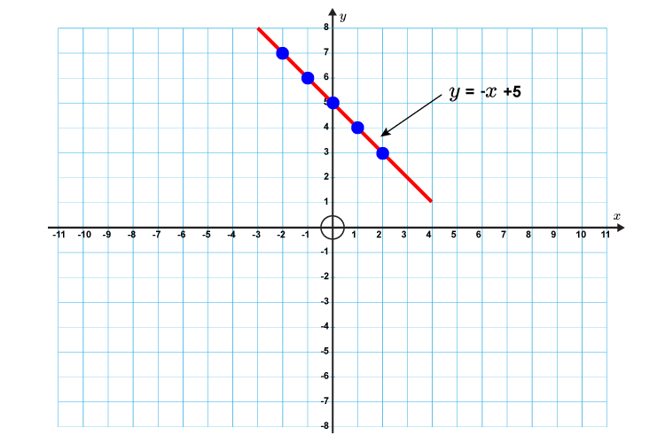 Find the gradient of the resulting line