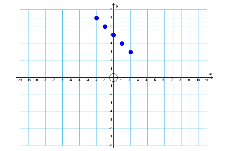 Mark the points on a graph