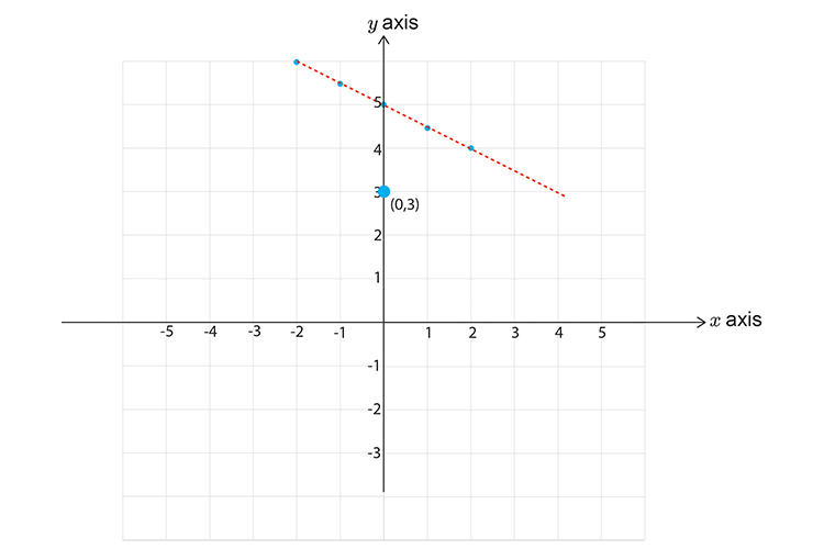 Drawing the line of the inequality x + 2y is greater than 8 on a graph part 2 pick a point not on the line say (0,3)