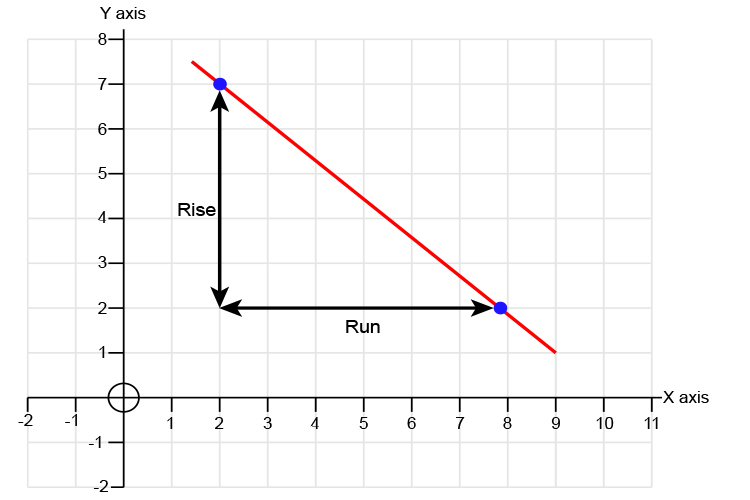 Find the rise following the Y axis and the run which follows the x axis