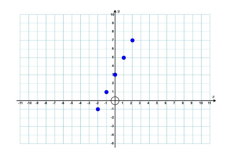 Plot your new positions on a graph