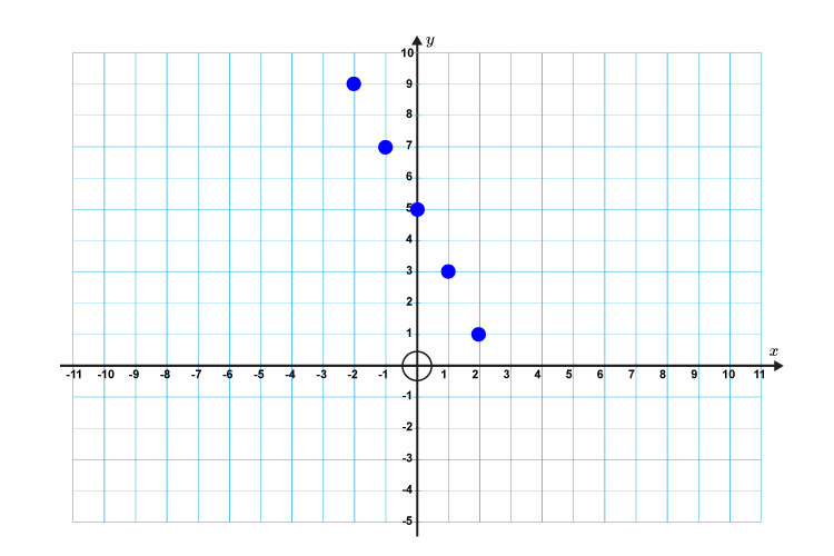 Draw the new set of positions on a graph