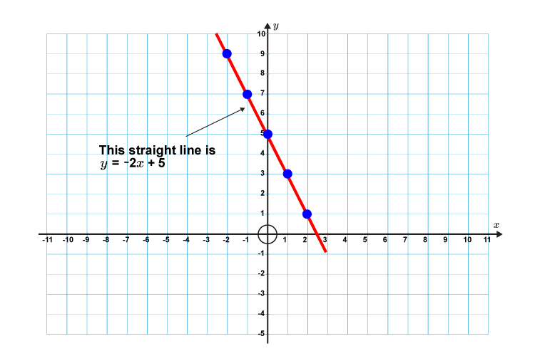 This line has a formula of y = -2x + 5