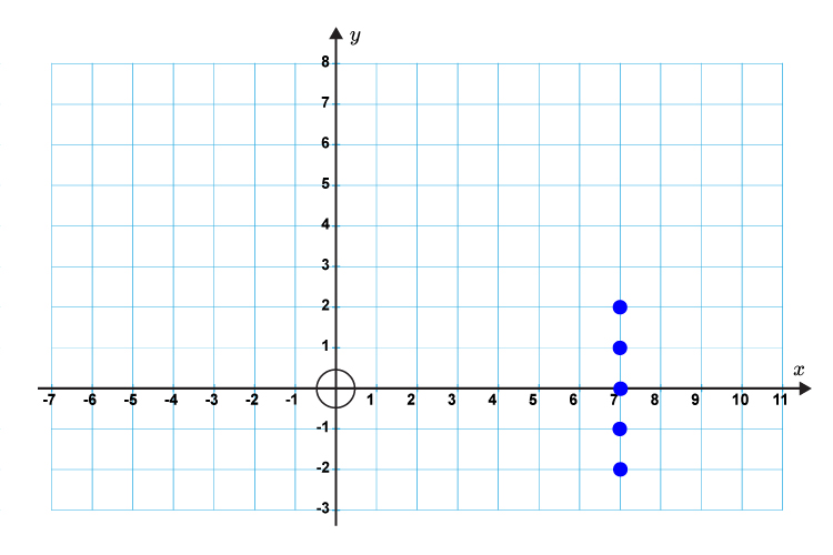 Plot a vertical line on the graph which goes through the x axis