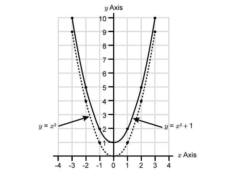 Transition a parabola down example 1