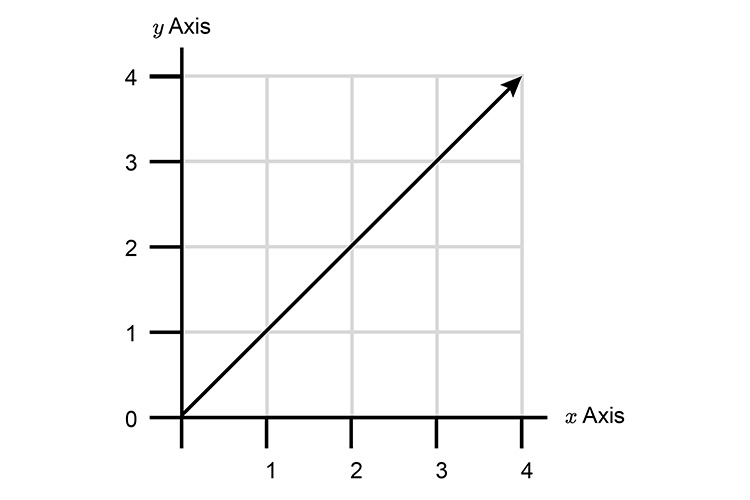 To start with draw a diagonal line of a graph