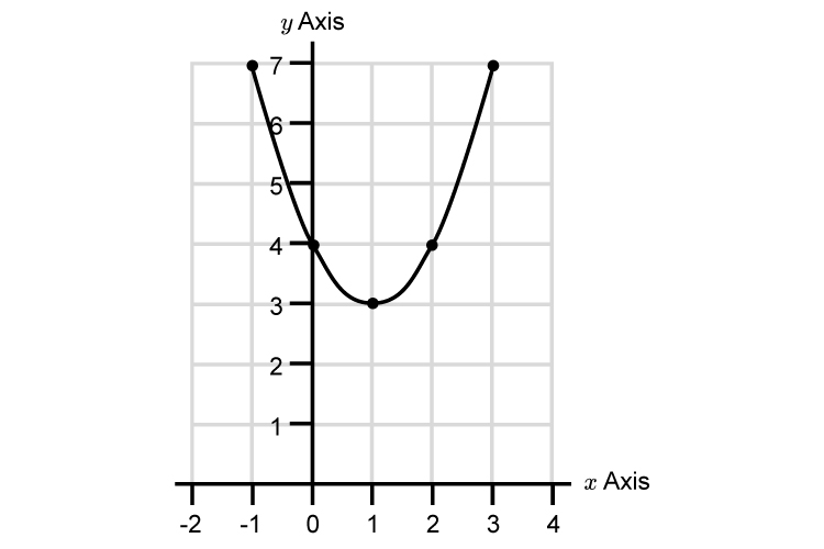Reflect this parabola through the x an y axis