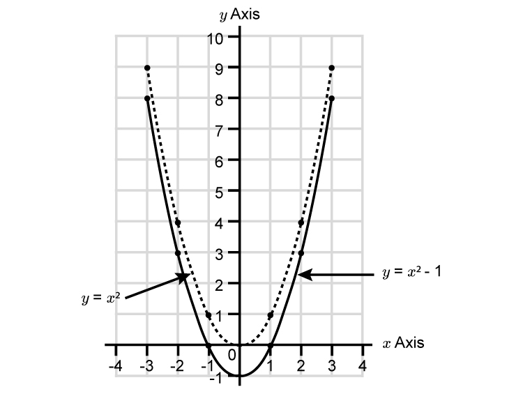 Transition a parabola down example 2