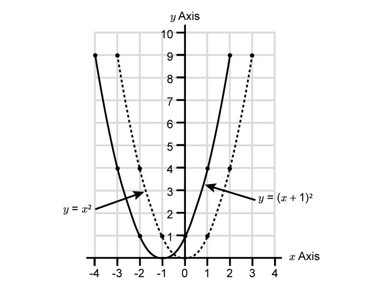 Transition a parabola to the left example 3
