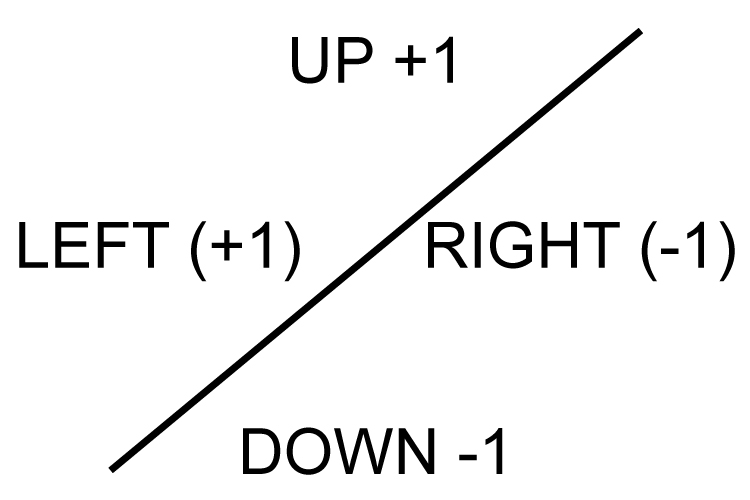 Up and left is positive, down and right is minus