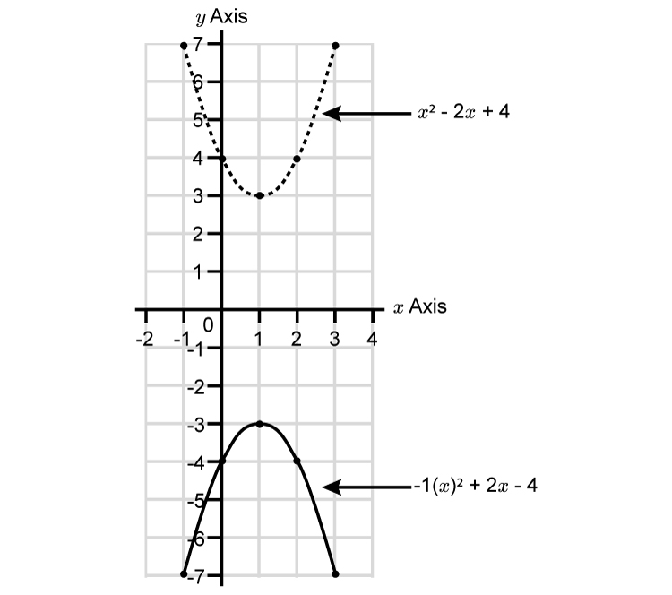 Now reflect this parabola through the x axis