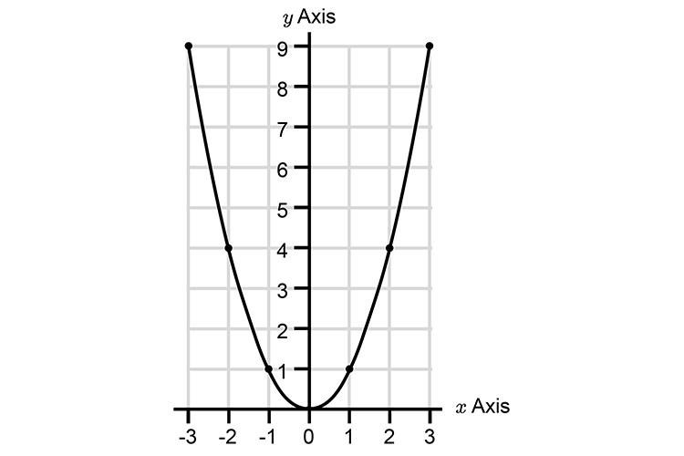 Here is the most famous parabola plotted on a graph