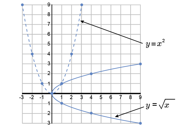Now rotate the parabola clockwise remembering y=?x as we go