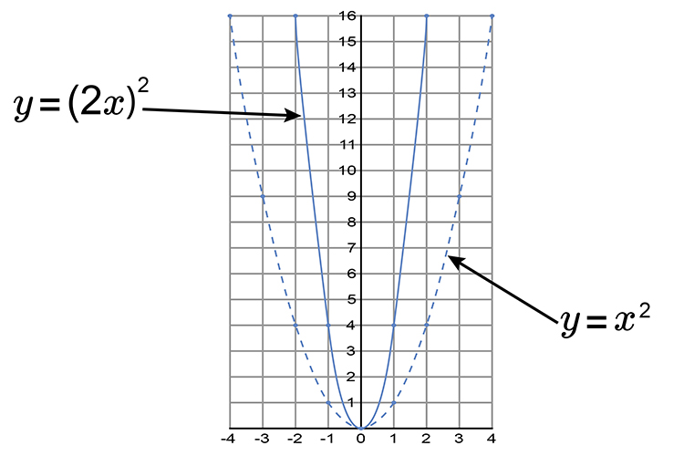 To reduce a parabola you need to half the distance from the y axis