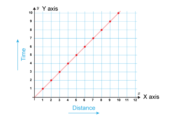 x and y axis shown on a graph, the vertical axis indicates time and the horizontal axis indicates distance