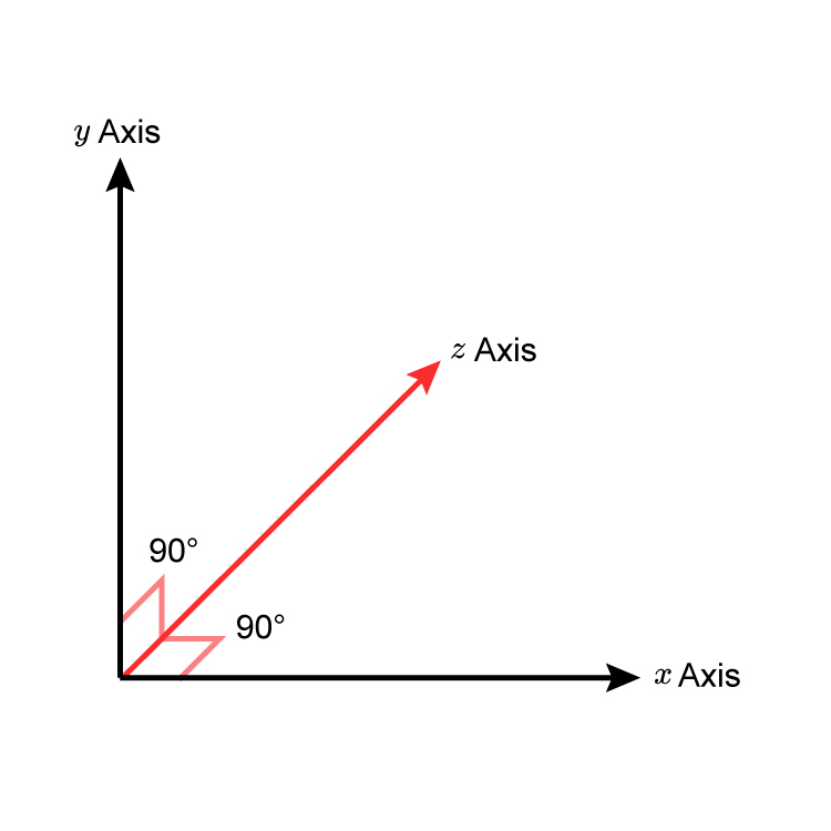 Z axis drawn in a graph, this axis is not pointing up, its pointing away from the viewer