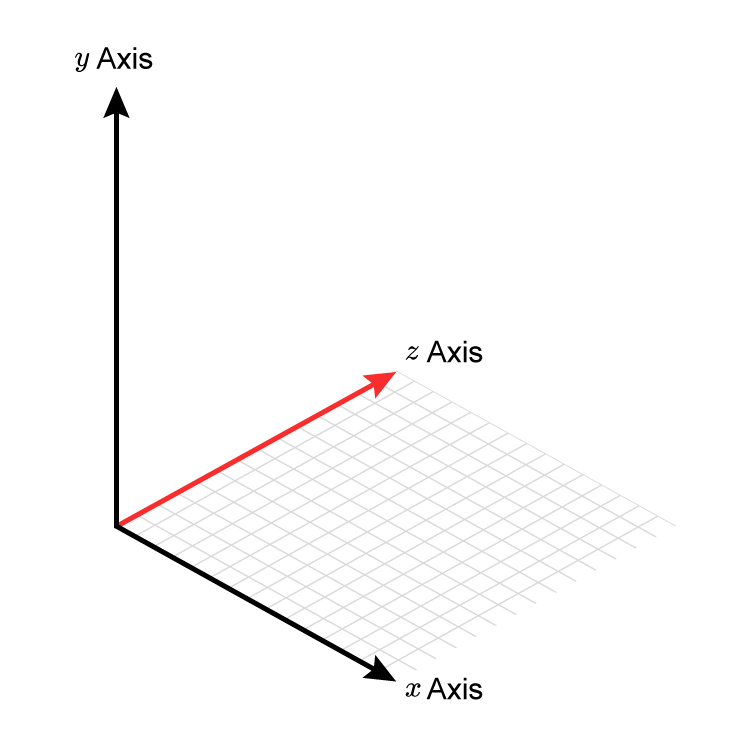 Adding a grid between the x and Z axis shows the floor of the graph