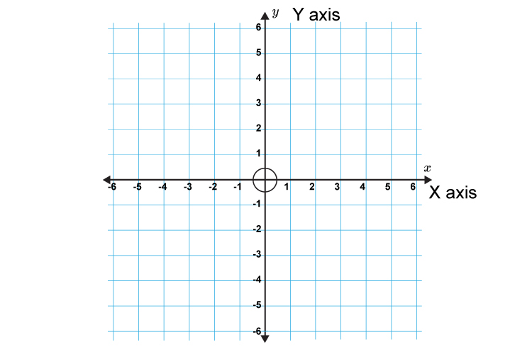In some instances negative values may be shown on a graph this image shows how those axis will be drawn