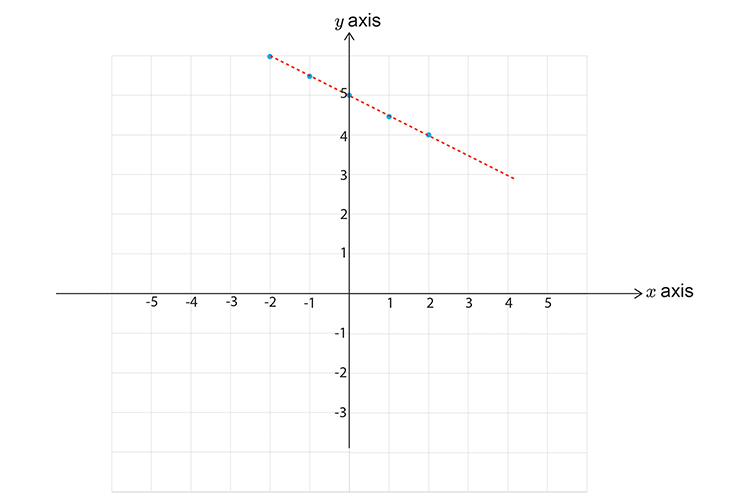 Drawing the line of the inequality x + 2y is greater than 8 on a graph part 1