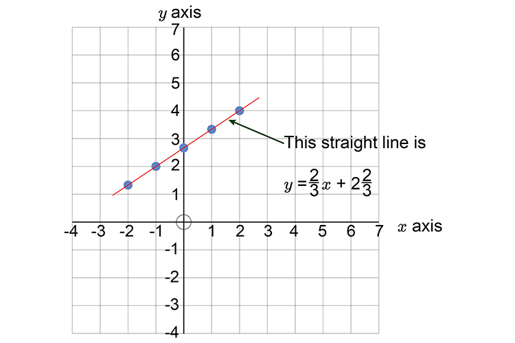 See that the line goes through the Y axis