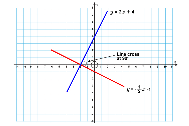 If the lines intersect at 90 degrees then they are perpendicular