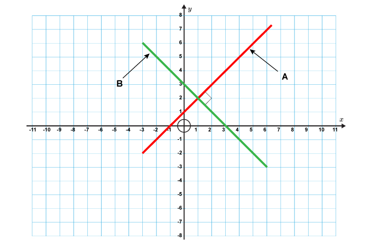 Work out the gradients of an x first before you relate it back to the graph in question