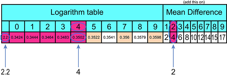 Use the logarithm tables in reverse without looking at the anti-logarithm table