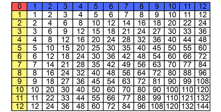 Learn This Multiplication Table For Best Results