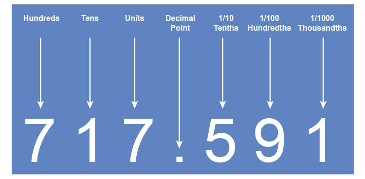 A decimal number can be broken down into hundreds, tens, units, hundredths and thousandths