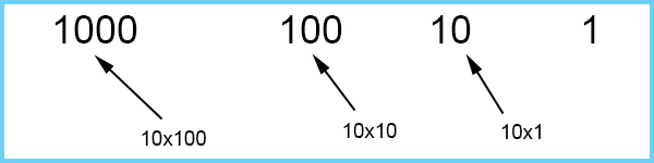 Multiply 10 with the previous number will give you the next heading number, remember to always work from right to left