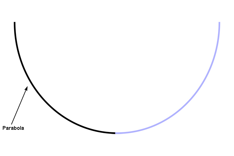 It is considered by mathematicians that a circle is 2 parabolas joining together to make one vertex