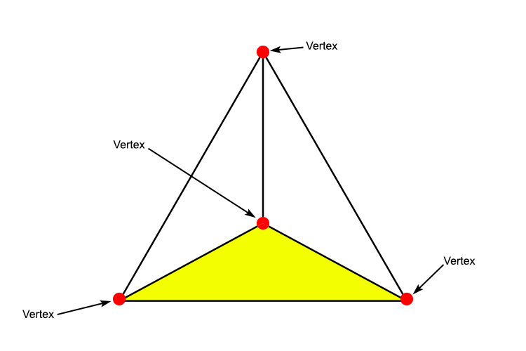 The vertices of a tetrahedron which are located at each of the points or corners of the shape