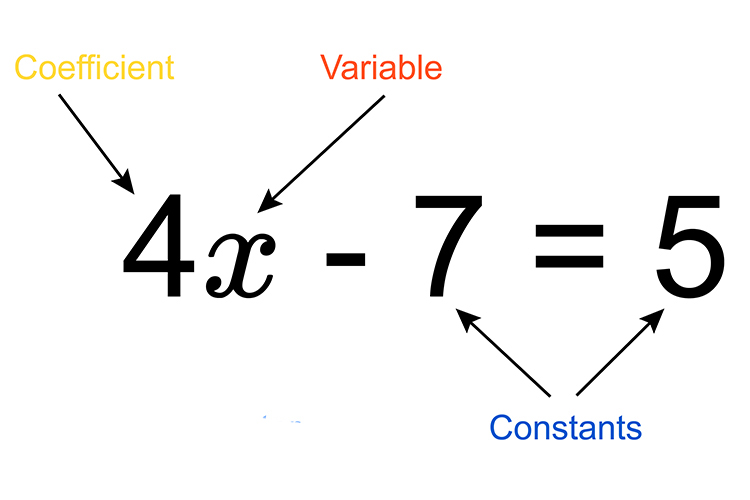 4x-7=5, 4 is the coefficient in this example
