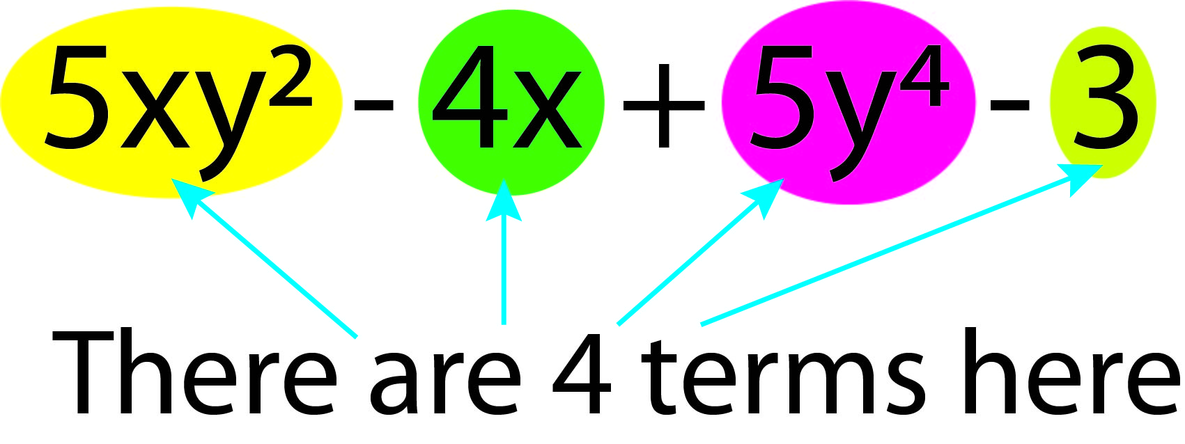 5xy-4x+5y-3 in this equation there are 4 terms