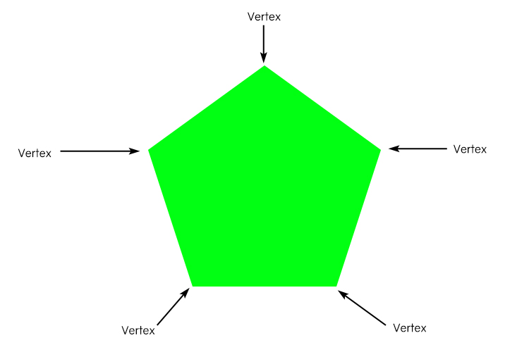 A pentagon shape has 5 corners so has 5 vertices