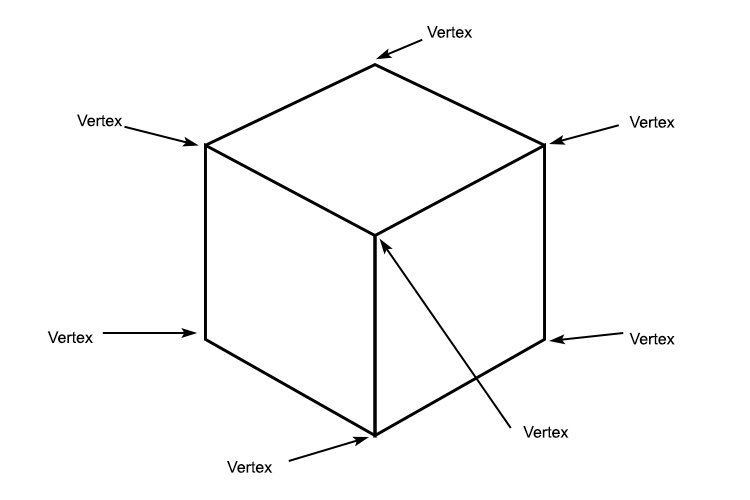 A cube has 7 vertices