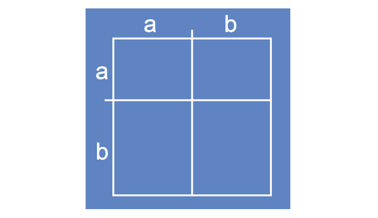 Method 4 making a square to multiply out brackets part 4 fill in the box