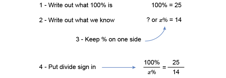 Guide to finding a percentage in a common exam question example 1