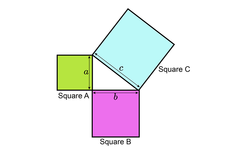 Take the Squares example A square plus B square is C square