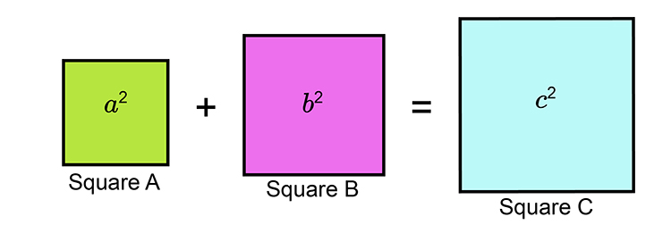 A plus B squared is C squared