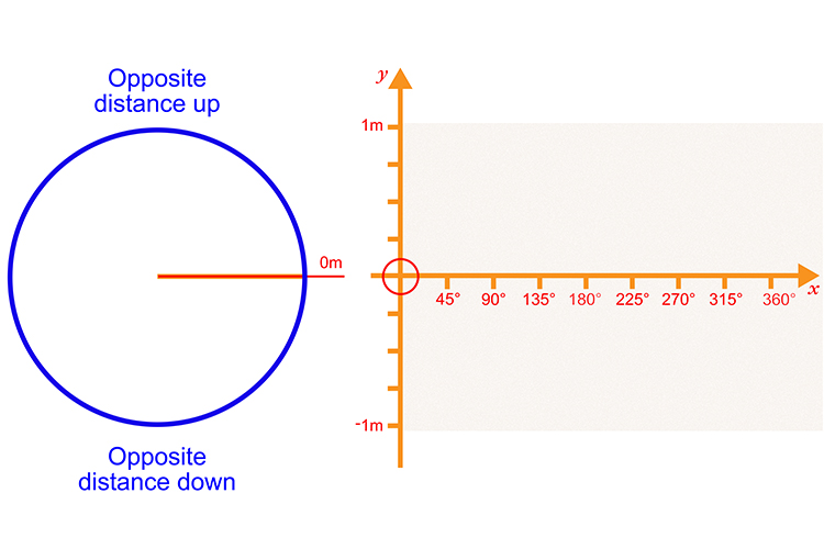 Plot the opposite distance up or down against the degrees