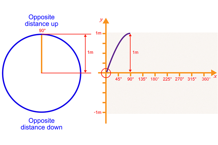 Plot the next 90 degrees with the opposite side measuring 1 meter, start to curve the line downward