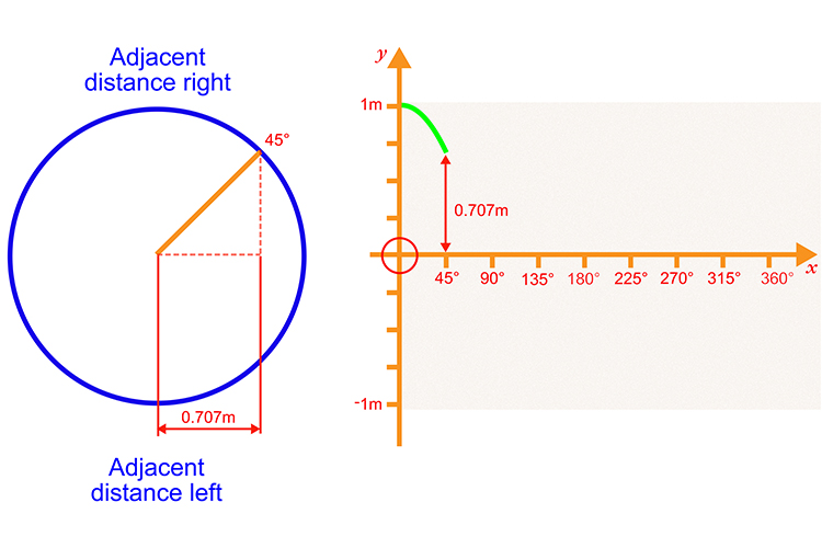 Plot the first 45 degrees with the adjacent distance right measuring 0.707 meters