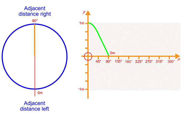 Plot the next 90 degrees with the adjacent distance right measuring 0 meters