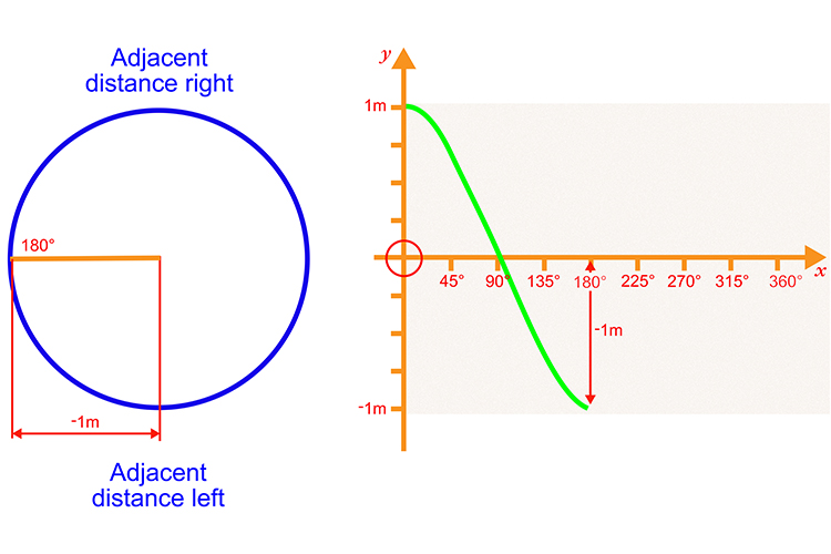 Plot the next 180 degrees with the adjacent distance right measuring -1 metre Start to curve the line up to signify changing to left