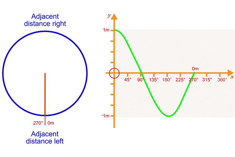 Plot the next 270 degrees with the adjacent distance left measuring 0 metres