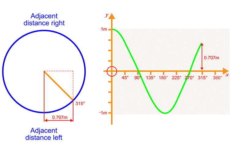 Plot the next 315 degrees with the adjacent distance left measuring 0.707 metres