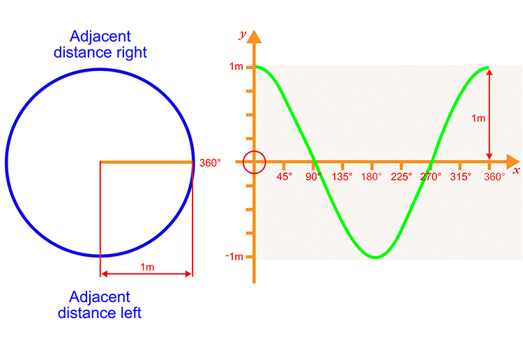 Plot the next 360 degrees with the adjacent distance left measuring 1 metres. Start to curve the line again to signify measuring the left distance of adjacent line
