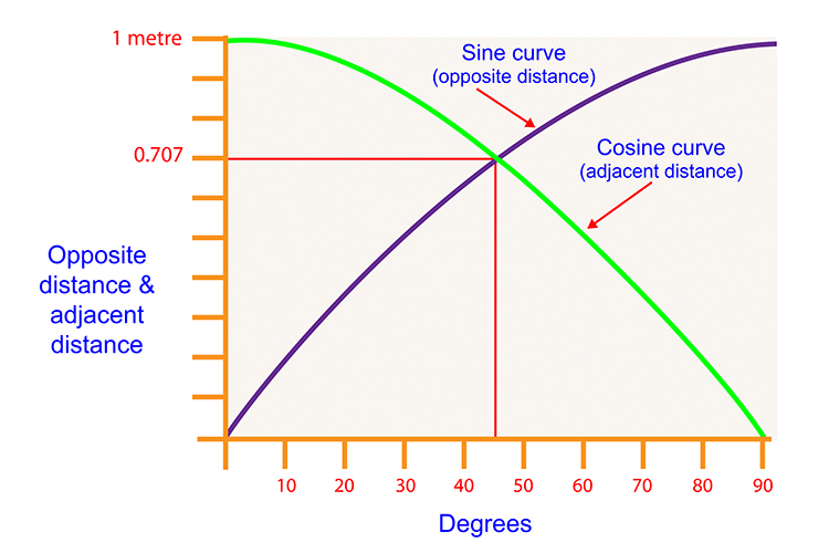 Both measurements were plotted on a graph this graph was called the TAN graph